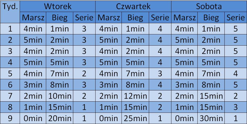 51b29217 Dochodząc do momentu, gdy potrafimy biec bez przerwy przez przynajmniej  30min jest to moment oznaczający, ze możemy zacząć biegać o marszu  zapominając.